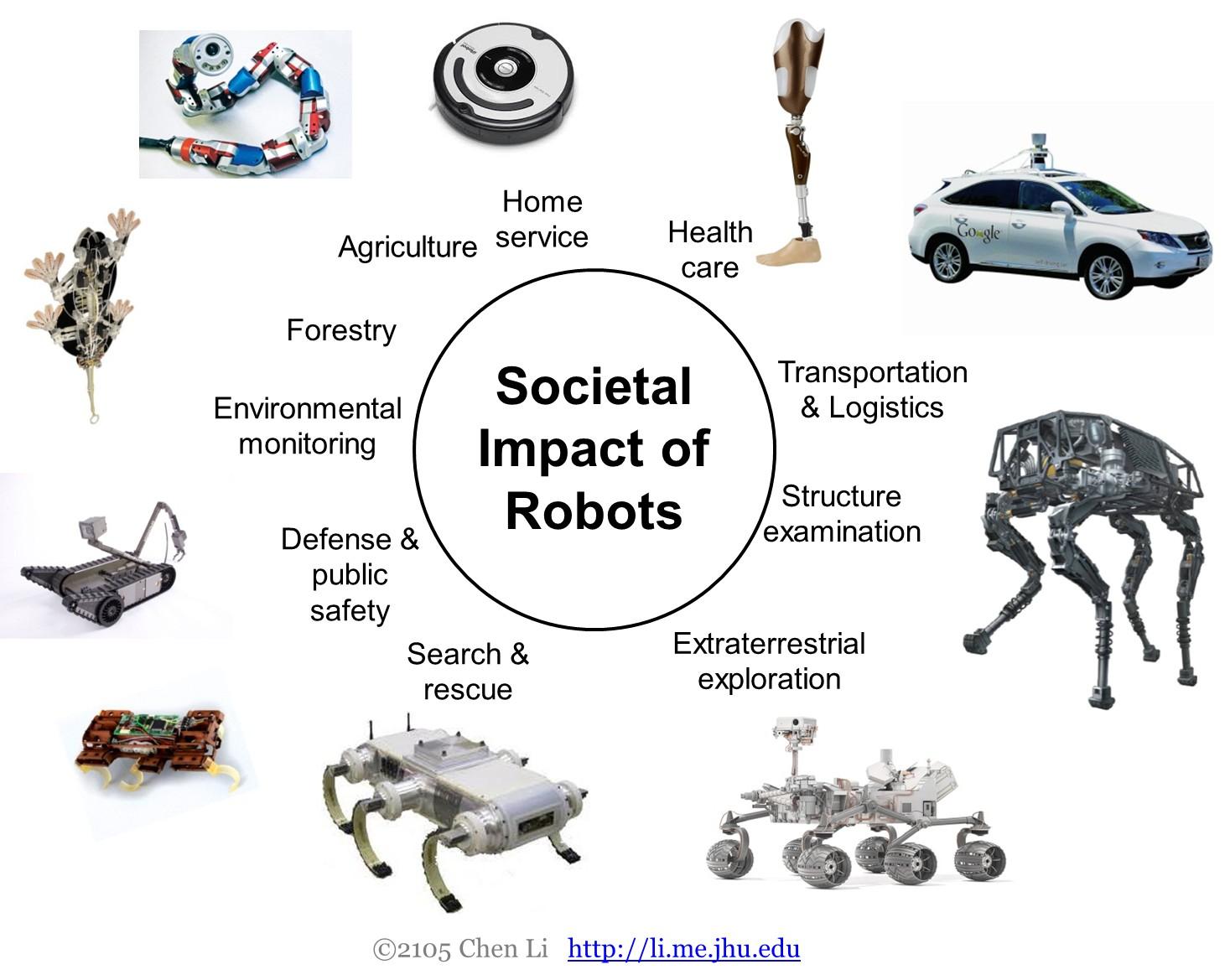 Robot và các lĩnh vực đời sống.